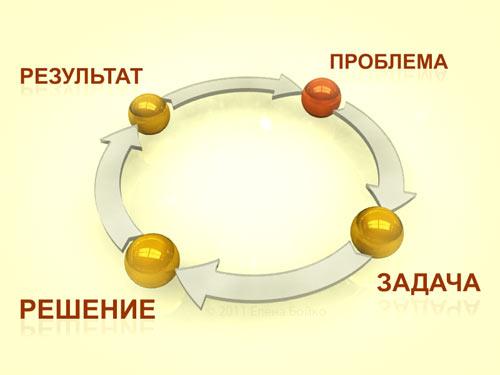 Схема досягнення успіху